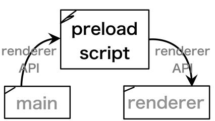 preloadの働きのイメージ
