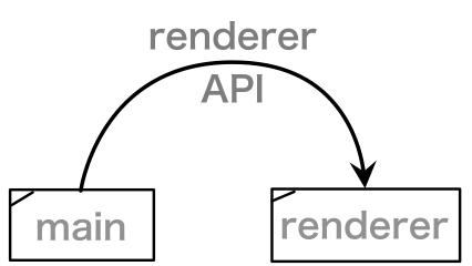 nodeIntegration有効のイメージ